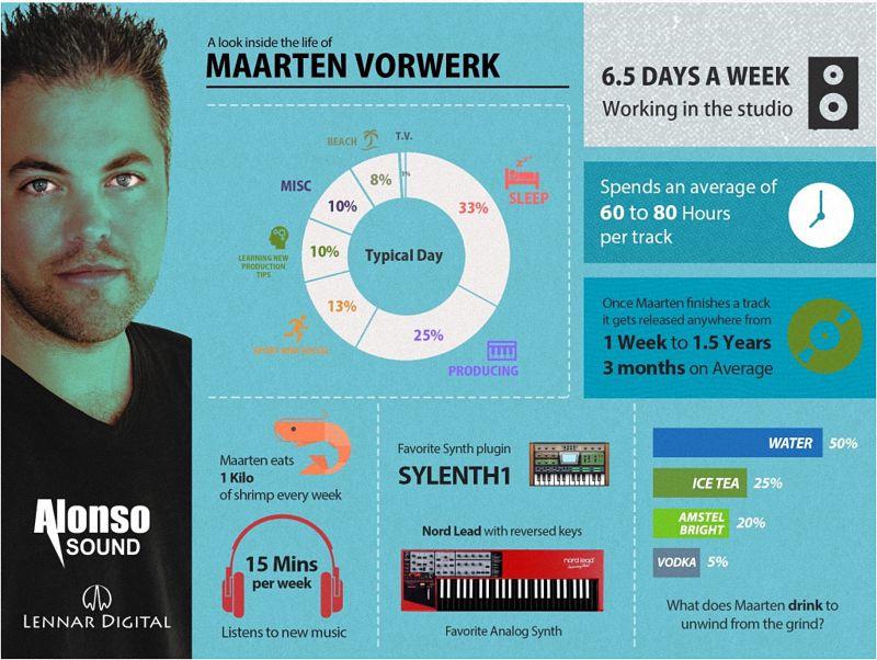 Ghost Producer Maarten Vorwerk