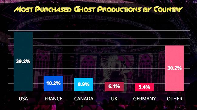 Most Purchased Ghost Productions by Country