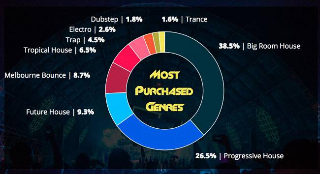 Most Purchased Ghost Productions by Genre